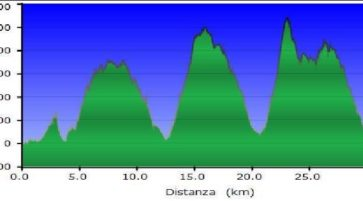 Penna Trail Run 2019 nuova altimetria